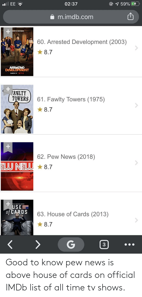 Fawlty: ll EE ,  O 1 59%  02:37  m.imdb.com  OR NO MASTEIMINS  60. Arrested Development (2003)  8.7  ARRESTED  DeveLOPMeNT  MARCH 18 NETFLIX  AWLTY  TOWERS  61. Fawlty Towers (1975)  8.7  62. Pew News (2018)  EUU NEUU  * 8.7  TFLIX ORIGINAL SEBIES  HOUSE  of CARDS  63. House of Cards (2013)  8.7 Good to know pew news is above house of cards on official IMDb list of all time tv shows.