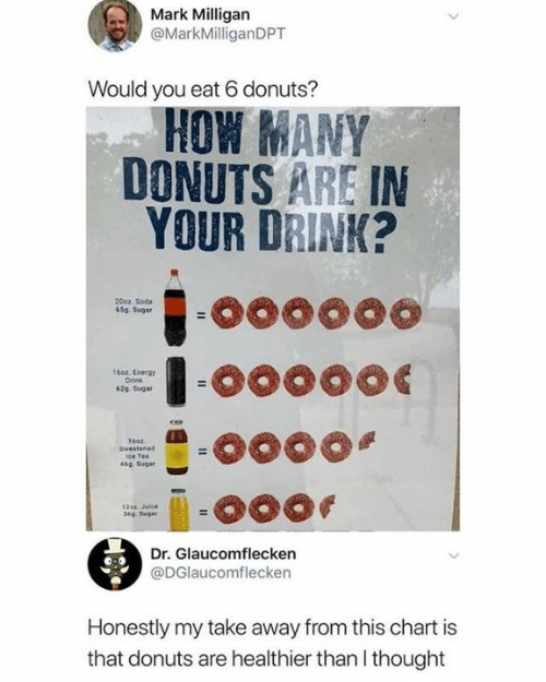 Dank, Energy, and Soda: Mark Milligan  @MarkMilliganDPT  Would you eat 6 donuts?  HOW MANY  DONUTS ARE IN  YOUR DRINK?  2002 Soda  65a Sugar  16oz. Energy  Drink  62g Suga  ice Tea  46จ Sugar  12o4. Juce  369. Sugar  Dr. Glaucomflecken  @DGlaucomflecken  Honestly my take away from this chart is  that donuts are healthier than I thought