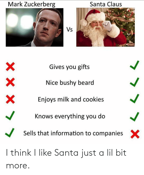 Beard: Mark Zuckerberg  Santa Claus  Vs  Gives you gifts  Nice bushy beard  Enjoys milk and cookies  Knows everything you do  Sells that information to companies  X I think I like Santa just a lil bit more.
