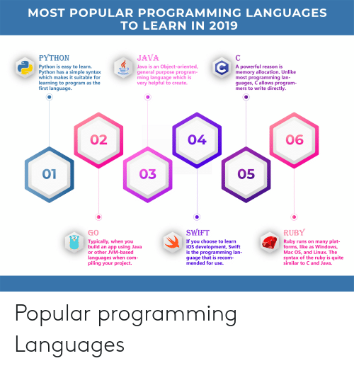 When Com: MOST POPULAR PROGRAMMING LANGUAGES  TO LEARN IN 2019  PYTHON  JAVA  Python is easy to learn.  Python has a simple syntax  which makes it suitable for  learning to program as the  first language.  A powerful reason is  memory allocation. Unlike  most programming lan-  guages, C allows program-  mers to write directly.  Java is an Object-oriented,  general purpose program-  ming language which is  very helpful to create.  06  02  04  05  03  SWIFT  RUBY  GO  If you choose to learn  iOS development, Swift  is the programming lan-  guage that is recom-  mended for use.  Typically, when you  build an app using Java  or other JVM-based  Ruby  runs on many plat-  forms, like as Windows,  Mac OS, and Linux. The  syntax of the ruby is quite  similar to C and Java.  languages when com-  piling your project Popular programming Languages