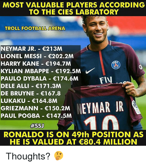 Football, Memes, and Neymar: MOST VALUABLE PLAYERS ACCORDING  TO THE CIES LABRATORY  TROLL FOOTBALL ARENA  NEYMAR JR.- 213M  LIONEL MESSI 202.2M  HARRY KANE 194.7M  KYLIAN MBAPPE-€192.5M  PAULO DYBALA 174.6M  DELE ALLI 171.3M  DE BRUYNE 167.8  LUKAKU 164.8M  GRIEZMANN 150.2M  PAUL POGBA 147.5M  FIU  #SSJ  RONALDO IS ON 49th POSITION AS  HE IS VALUED AT C80.4 MILLION Thoughts? 🤔