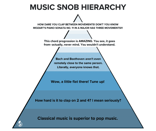 Dont You: MUSIC SNOB HIERARCHY  HOW DARE YOU CLAP BETWEEN MOVEMENTS! DON'T YOU KNOW  MOZART'S PIANO SONATA NO. 11 IN A MAJOR HAS THREE MOVEMENTS!  This chord progression is AMAZING. You see, it goes  from--actually, never mind. You wouldn't understand.  Bach and Beethoven aren't even  remotely close to the same person.  Literally, everyone knows that.  Wow, a little flat there! Tune up!  How hard is it to clap on 2 and 4? I mean seriously?  Classical music is superior to pop music.