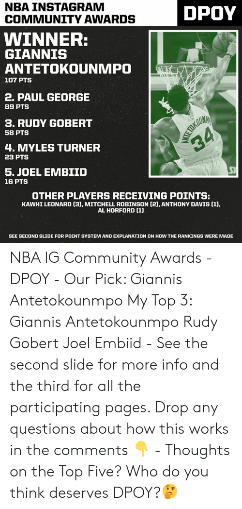 Community, Instagram, and Nba: NBA INSTAGRAM  COMMUNITY AWARDS  DPOY  WINNER:  GIANNIS  ANTETOKOUNMPO  107 PTS  2. PAUL GEORGE  89 PTS  3. RUDY GOBERT  58 PTS  4. MYLES TURNER  23 PTS  ST  5. JOEL EMBIID  16 PTS  OTHER PLAYERS RECEIVING POINTS:  KAWHI LEONARD (3), MITCHELL ROBINSON (2), ANTHONY DAVIS [1),  AL HORFORD (1)  SEE SECOND SLIDE FOR POINT SYSTEM AND EXPLANATION ON HOW THE RANKINGS WERE MADE NBA IG Community Awards - DPOY - Our Pick: Giannis Antetokounmpo My Top 3: Giannis Antetokounmpo Rudy Gobert Joel Embiid - See the second slide for more info and the third for all the participating pages. Drop any questions about how this works in the comments 👇 - Thoughts on the Top Five? Who do you think deserves DPOY?🤔
