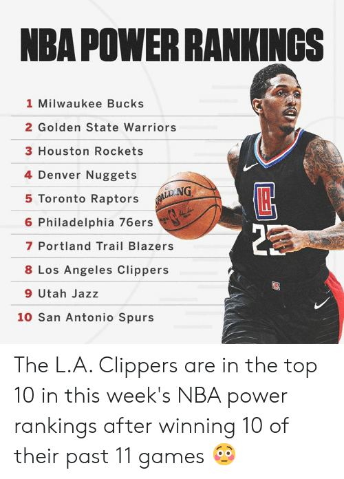 Philadelphia 76ers: NBA POWER RANKINGSs  1 Milwaukee Bucks  2 Golden State Warriors  3 Houston Rockets  4 Denver Nuggets  5 Toronto Raptors  6 Philadelphia 76ers  7 Portland Trail Blazers  8 Los Angeles Clippers  9 Utah Jazz  LD.NG  10 San Antonio Spurs The L.A. Clippers are in the top 10 in this week's NBA power rankings after winning 10 of their past 11 games 😳