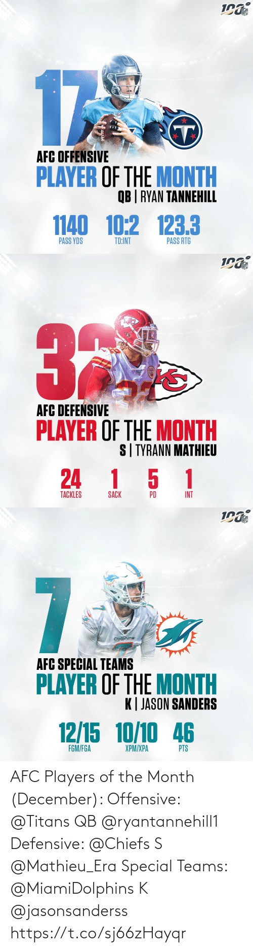 Sanders: NFL  17  AFC OFFENSIVE  PLAYER OF THE MONTH  QB | RYAN TANNEHILL  1140 10:2 123.3  PASS RTG  PASS YDS  TD:INT   NFL  AFC DEFEŃSIVE  PLAYER OF THE MONTH  S| TYRANN MATHIEU  24 1 5 1  TACKLES  INT  PD  SACK   NFL  7  Dolphins  AFC SPECIAL TEAMS  PLAYER OF THE MONTH  K| JASON SANDERS  12/15 10/10 46  FGM/FGA  XPM/XPA  PTS AFC Players of the Month (December):   Offensive: @Titans QB @ryantannehill1    Defensive: @Chiefs S @Mathieu_Era   Special Teams: @MiamiDolphins K @jasonsanderss https://t.co/sj66zHayqr