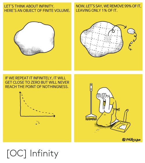 Remove: NOW, LET'S SAY, WE REMOVE 99% OF IT,  LET'S THINK ABOUT INFINITY.  HERE'S AN OBJECT OF FINITE VOLUME.  LEAVING ONLY 1% OF IT.  IF WE REPEAT IT INFINITELY, IT WILL  GET CLOSE TO ZERO BUT WILL NEVER  REACH THE POINT OF NOTHINGNESS.  @ PALBEK800 [OC] Infinity