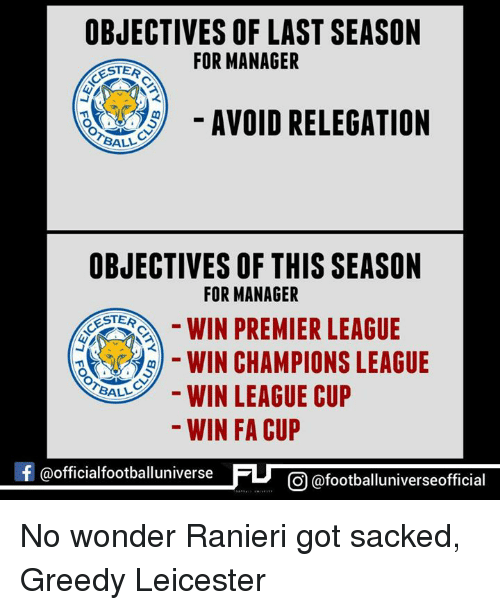 manageable: OBJECTIVES OF LAST SEASON  FOR MANAGER  ESTER  AVOID RELEGATION  BALL  OBJECTIVES OF THIS SEASON  FOR MANAGER  STES  WIN PREMIER LEAGUE  WIN LEAGUE CUP  BALL  WIN FA CUP  f @official footballuniverse  CO @footballuniverseofficial No wonder Ranieri got sacked, Greedy Leicester