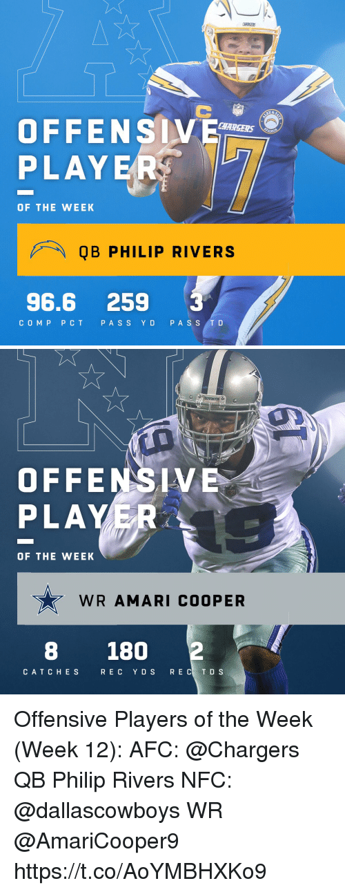 Ass, Memes, and Chargers: OFFENSV  PLAYE  CHARSERS  OF THE WEEK  QB PHILIP RIVERS  96.6 259 3  COMP PCT P ASS YD PA S S T D   OFFENSIV  PLAYER  OF THE WEEK  WR AMARI COOPER  8 180  CAT CHES  RE C YDS  R E C T D S Offensive Players of the Week (Week 12):  AFC: @Chargers QB Philip Rivers NFC: @dallascowboys WR @AmariCooper9 https://t.co/AoYMBHXKo9