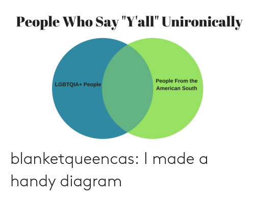 "Tumblr, American, and Blog: People Who Say ""Yall"" Unironically  People From the  American South  LGBTQIA+ People blanketqueencas: I made a handy diagram"