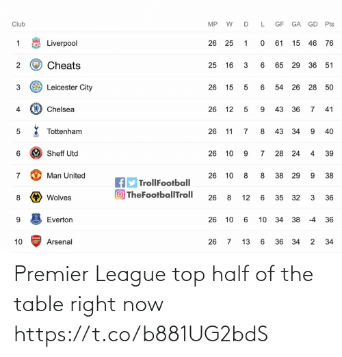 table: Premier League top half of the table right now https://t.co/b881UG2bdS