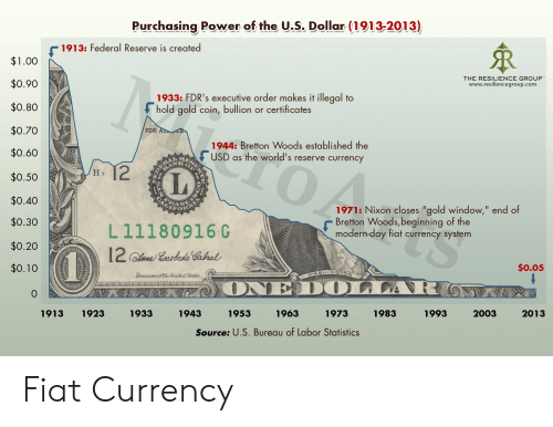 "Fiat, Power, and Statistics: Purchasing Power of the U.S. Dollar (1913-2013)  1913: Federal Reserve is created  $1.00  $0.90  $0.80  $0.70  $0.60  $0.50  $0.40  $0.30  $0.20  $0.10  0  THE RESILIENCE GROUP  www.resiliencegroup.com  1933: FDR's executive order makes it illegal to  hold gold coin, bullion or certificates  FOR  1944: Bretton Woods established the  F USD as the world's reserve currency  TO  IL  1971: Nixon closes ""gold window,"" end of  Bretton Woods,beginning of the  modern-day fiat currency system  L11180916G  0.05  SHINSTON  rasuverofthe lunited States  1913 1923 1933 1943 1953 1963 1973 1983  1993  2003  2013  Source: U.S. Bureau of Labor Statistics Fiat Currency"