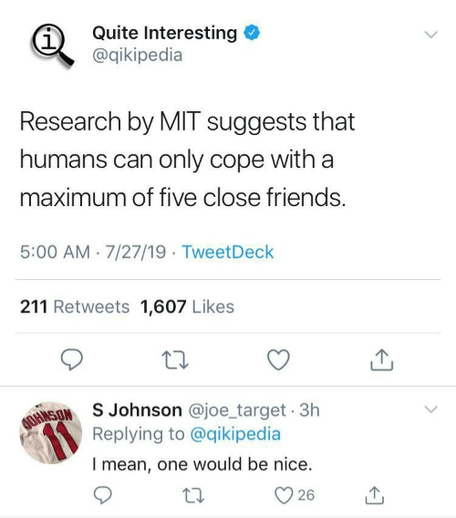 cope: Quite Interesting  @qikipedia  Research by MIT suggests that  humans can only cope with a  maximum of five close friends.  5:00 AM 7/27/19 TweetDeck  211 Retweets 1,607 Likes  AOINSONSJohnson @joe_target 3h  Replying to @qikipedia  Imean, one would be nice.  26