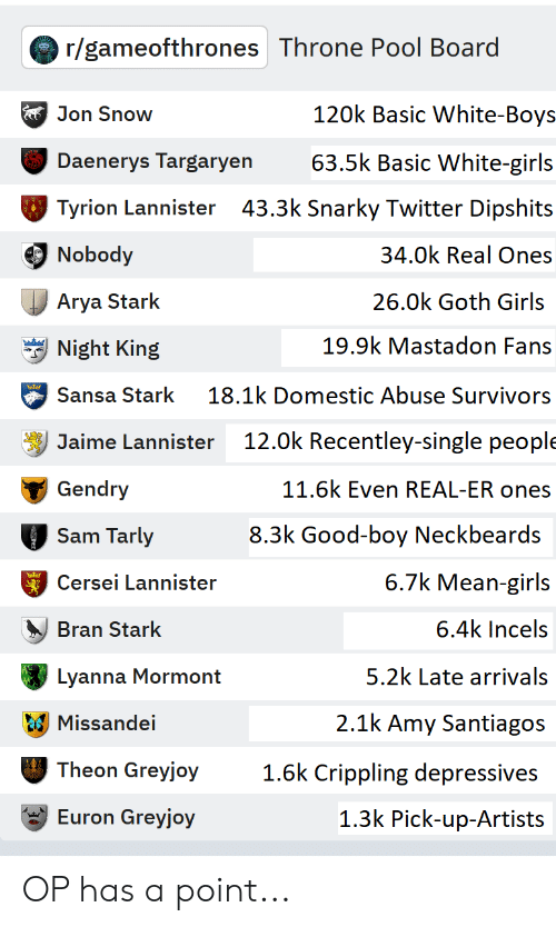 Girls, Twitter, and Jaime Lannister: r/gameofthrones Throne Pool Board  120k Basic White-Boys  Jon Snow  Daenerys Targaryen  Tyrion Lannister 43.3k Snarky Twitter Dipshit:s  Nobody  Arya Starlk  Night King  Sansa Stark 18.1k Domestic Abuse Survivors  Jaime Lannister 12.0k Recentley-single people  Gendry  Sam Tarly  Cersei Lannister  Bran Stark  Lyanna Mormont  Missandei  Theon Greyjoy  Euron Greyjoy  63.5k Basic White-girls  34.0k Real Ones  26.0k Goth Girls  19.9k Mastadon Fans  11.6k Even REAL-ER ones  8.3k Good-boy Neckbeards  6.7k Mean-giris  6.4k Incels  5.2k Late arrivals  2.1k Amy Santiagos  1.6k Crip s  1.3k Pick-up-Artists  pling depressive OP has a point...