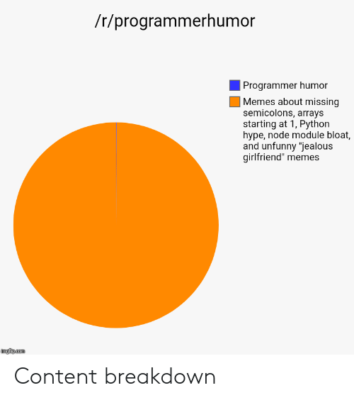 "Girlfriend Memes: /r/programmerhumor  Programmer humor  Memes about missing  semicolons, arrays  starting at 1, Python  hype, node module bloat,  and unfunny ""jealous  girlfriend"" memes Content breakdown"