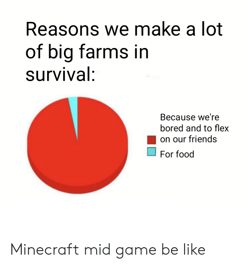 Be Like, Bored, and Flexing: Reasons we make a lot  of big farms in  survival:  Because we're  bored and to flex  on our friends  For food Minecraft mid game be like