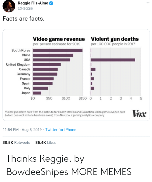 kingdom: Reggie Fils-Aime  @Reggie  Facts are facts.  Video game revenue  per-person estimate for 2019  Violent gun deaths  per 100,000 people in 2017  South Korea  China  USA  United Kingdom  Canada  Germany  France  Spain  Italy  Japan  $0  $100  $150 0  $50  2  1  3  4  Vox  Violent gun death data from the Institute for Health Metrics and Evaluation; video game revenue data  (which does not include hardware sales) from Newzoo, a gaming analytics company  11:54 PM Aug 5, 2019 Twitter for iPhone  85.4K Likes  30.5K Retweets  st Thanks Reggie. by BowdeeSnipes MORE MEMES