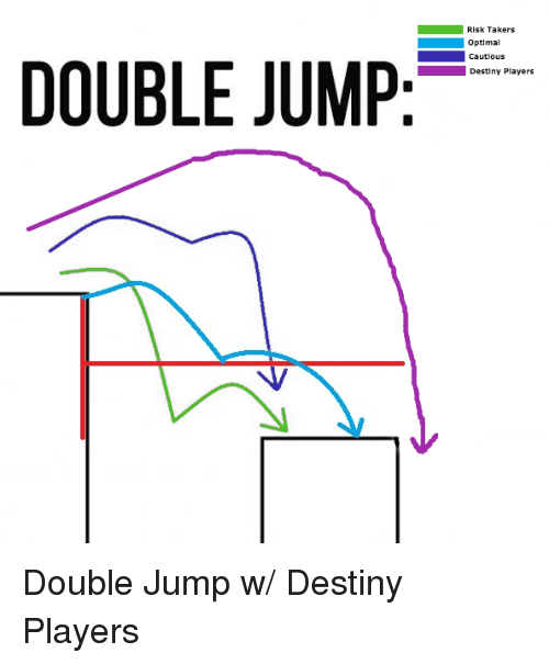 Destiny, Takers, and Double: Risk Takers  Optimal  Cautious  Destiny Players  DOUBLE JUMP: Double Jump w/ Destiny Players