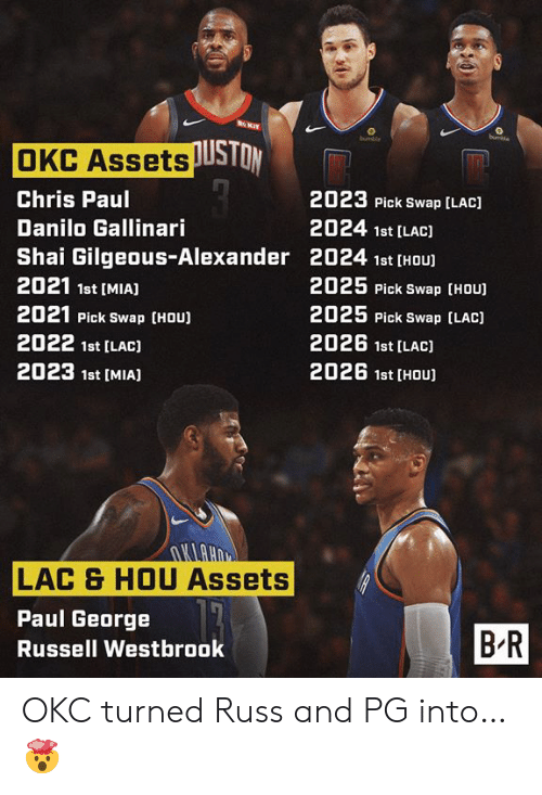 Chris Paul, Russell Westbrook, and Paul George: RKIT  buchie  bumble  OKC AssetsUSTON  2023 Pick Swap [LAC)  Chris Paul  2024 1st [LAC)  Danilo Gallinari  Shai Gilgeous-Alexander 2024 1st [HOU  2021 1st [MIA]  2025 Pick Swap [HOU)  2025 Pick Swap (LAC)  2021 Pick Swap (HOU)  2026 1st [LAC)  2022 1st [LAC)  2026 1st [HOU  2023 1st [MIAJ  UHUTU  LAC & HOU Assets  Paul George  BR  Russell Westbrook OKC turned Russ and PG into… 🤯