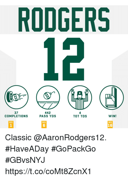Memes, 🤖, and Tds: RODGERS  wpwwm  37  COMPLETIONS  442  PASS YDS  4  TOT TDS  WIN!  WK  WK  WK  1  6  16 Classic @AaronRodgers12. #HaveADay  #GoPackGo #GBvsNYJ https://t.co/coMt8ZcnX1