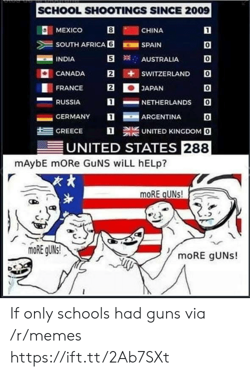 Africa, Guns, and Memes: SCHOOL SHOOTINGS SINCE 2009  O: MEXICO  CHINA  SOUTH AFRICA 6SPAIN  INDIA  0  0  CANADA E iti sWITZERLANDO  0  1NETHERLANDS O  AUSTRALIA  FRANCE 2JAPAN  RUSSIA  -GERMANY  ARGENTINA  트  GREECE  UNITED KINGDOM O  UNITED STATES 288  mAybE mORe GuNS wiLL hELp?  次,  moRE gUNs! If only schools had guns via /r/memes https://ift.tt/2Ab7SXt