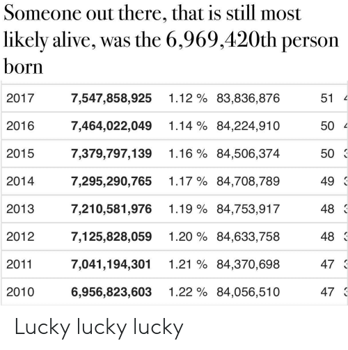 Alive, Dank Memes, and Person: Someone out there, that is still most  likely alive, was the 6,969,420th person  born  1.12 % 83,836,876  7,547,858,925  2017  51  1.14 % 84,224,910  2016  7,464,022,049  50  1.16% 84,506,374  2015  7,379,797,139  50  1.17 % 84,708,789  7,295,290,765  49  2014  1.19 % 84,753,917  48  7,210,581,976  2013  1.20% 84,633,758  7,125,828,059  48  2012  1.21 % 84,370,698  47 3  7,041,194,301  2011  1.22 % 84,056,510  473  6,956,823,603  2010 Lucky lucky lucky