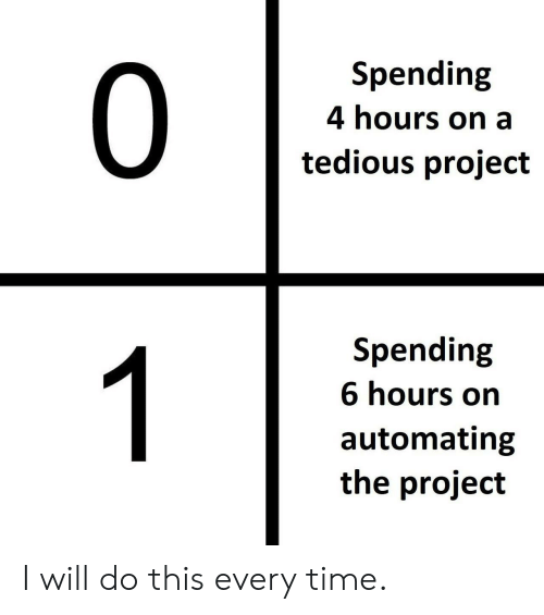 Time, Project, and Will: Spending  0  4 hours on a  tedious project  Spending  1  6 hours on  automating  the project I will do this every time.