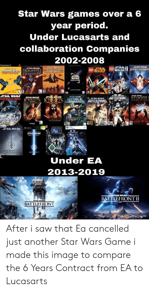 Jedi, Period, and Saw: Star Wars games over a 6  year period.  Under Lucasarts and  collaboration Companies  2002-2008  Playstation2  STARWAR  WA  UNTER  WA  GALAXI  STAR WARS STARWARs  STAR WAR  STARWARS  TAR WARS  AR NIG  REPUBLIC  TAR WARS  TAR WAR BATTLEFRONTEPISODE  LAIM MANIİD MILEERON,' 44eAi.or  STAR WARS  ICE  STARWARS  JEDI KNIGHT  ETH ACADEMV  IEDE  16  Under EA  2013-2019  STAR WARS  BATTLEFRONT II  BATTLEFRONT After i saw that Ea cancelled just another Star Wars Game i made this image to compare the 6 Years Contract from EA to Lucasarts