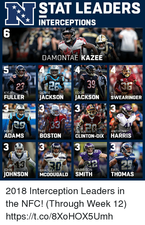 Memes, Boston, and 🤖: STAT LEADERS  INTERCEPTIONS  6  DAMONTAE KAZEE  29  FULLER JACKSON JACKSONSWEARINGER  KYL  EDDIE  MIk  ADAMS  RE  ANTHONY  BOSTON  A HA  CLINTON-DIX HARRIS  3  3  BRADLEY  HARRISON  JOHNSON MCDOUGALD SMITH  THOMAS 2018 Interception Leaders in the NFC! (Through Week 12) https://t.co/8XoHOX5Umh