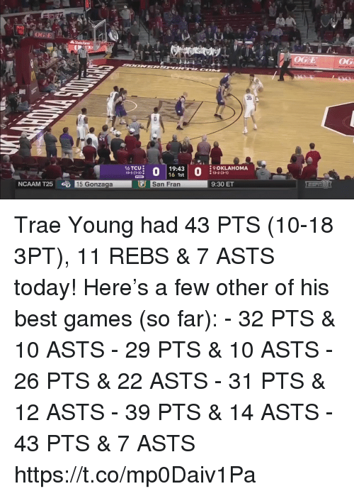 Best Games: State farmm  EOG  35  16 TCU  13-3 (1-3  19:43  16 1st  9 OKLAHOMA  13-2 (3-1)  NCAAM T25  15 Gonzaga  San Fran  9:30 ET Trae Young had 43 PTS (10-18 3PT), 11 REBS & 7 ASTS today!  Here's a few other of his best games (so far): - 32 PTS & 10 ASTS - 29 PTS & 10 ASTS - 26 PTS & 22 ASTS  - 31 PTS & 12 ASTS - 39 PTS & 14 ASTS - 43 PTS & 7 ASTS  https://t.co/mp0Daiv1Pa