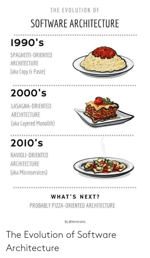 Evolution Of: THE EVOLUTION OF  SOFTWARE ARCHITECTURE  1990's  SPAGHETTI-ORIENTED  ARCHITECTURE  (aka Copy & Paste)  2000's  LASAGNA-ORIENTED  ARCHITECTURE  (aka Layered Monolith)  2010's  RAVIOLI-ORIENTED  ARCHITECTURE  (aka Microservices)  WHAT'S NEXT?  PROBABLY PIZZA-ORIENTED ARCHITECTURE  By @benorama The Evolution of Software Architecture