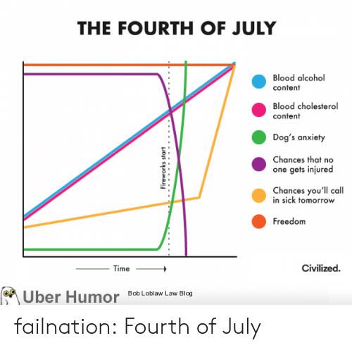 bob loblaw: THE FOURTH OF JULY  Blood alcohol  content  Blood cholesterol  content  Dog's anxiety  Chances that no  one gets injured  Chances you'll call  in sick tomorrow  Freedom  Civilized  Time  Bob Loblaw Law Blog  Uber Humor  Fireworks start failnation:  Fourth of July