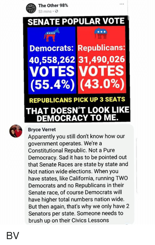 Elections: The Other 98%  53 mins  SENATE POPULAR VOTE  Democrats: Republicans  40,558,262 31,490,026  VOTES VOTES  (55.4%) (43.0%)  REPUBLICANS PICK UP 3 SEATS  THAT DOESN'T LOOK LIKE  DEMOCRACY TO ME.  Bryce Verret  Apparently you still don't know how our  government operates. We're a  Constitutional Republic. Not a Pure  Democracy. Sad it has to be pointed out  that Senate Races are state by state and  Not nation wide elections. When you  have states, like California, running TWO  Democrats and no Republicans in their  Senate race, of course Democrats will  have higher total numbers nation wide.  But then again, that's why we only have 2  Senators per state. Someone needs to  brush up on their Civics Lesson:s BV
