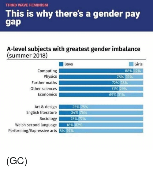 computing: THIRD WAVE FEMINISM  This is why there's a gender pay  A-level subjects with greatest gender imbalance  (summer 2018)  Boys  Girls  Computing  Physics  Further maths  Other sciences  Economics  88% 12%  78% 22%  72% 28%  71% 29%  69% 31%  Art & design  English literature  Sociology  Welsh second language  Performing/Expressive arts  25% 75%  24% 16%,  23%.77%  18%  82%  8% 92% (GC)