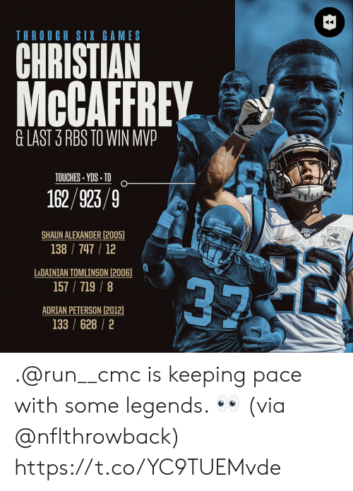 Adrian Peterson, Memes, and Run: THROUGH SIX GAMES  CHRISTIAN  McCAFFREY  &LAST 3 RBS TO WIN MVP  TOUCHES YDS TD  162/923/9  Riddel  SEASONS  22  SHAUN ALEXANDER (2005)  138 747 12  LADAINIAN TOMLINSON (2006)  157/719/8  ADRIAN PETERSON (2012)  133 /628/2 .@run__cmc is keeping pace with some legends. 👀 (via @nflthrowback) https://t.co/YC9TUEMvde