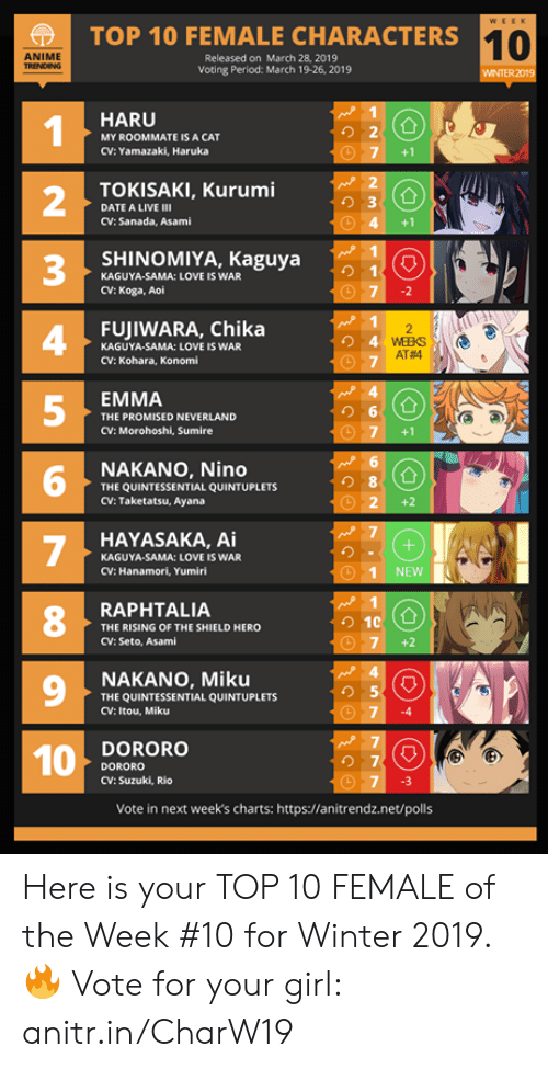 The Shield: TOP 10 FEMALE CHARACTERS1  10  ANIME  Released on March 28, 2019  Voting Period: March 19-26, 2019  WINTER 2019  HARU  1  2  3  4  5  り2  MY ROOMMATE IS A CAT  CV: Yamazaki, Haruka  7 +1  TOKISAKI, Kurumi  り3  DATE A LIVE Ⅲ  CV: Sanada, Asami  4 +1  SHINOMIYA, Kaguya  KAGUYA-SAMA: LOVE IS WAR  CV: Koga, Aoi  FUJIWARA, Chika  KAGUYA-SAMA: LOVE IS WAR  CV: Kohara, Konomi  AT#4  EMMA  THE PROMISED NEVERLAND  CV: Morohoshi, Sumire  G圃  NAKANO, Nino  THE QUINTESSENTIAL QUINTUPLETS  CV: Taketatsu, Ayana  6  8  O 2+2  HAYASAKA, Ai  KAGUYA-SAMA: LOVE IS WAR  CV: Hanamori, Yumiri  1 NEWNN  8  RAPHTALIA  THE RISING OF THE SHIELD HERO  CV: Seto, Asami  7 +2  9  NAKANO, Miku  THE QUINTESSENTIAL QUINTUPLETS  CV: Itou, Miku  り5  74  DORORO  DORORO  CV: Suzuki, Rio  の7  7 3  Vote in next week's charts: https://anitrendz.net/polls Here is your TOP 10 FEMALE of the Week #10 for Winter 2019.  🔥 Vote for your girl: anitr.in/CharW19