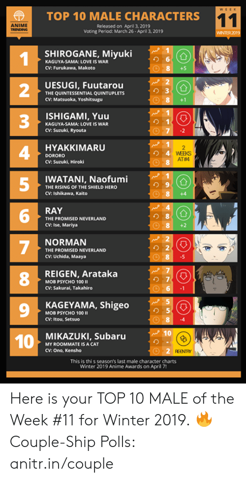 The Shield: |  TOP 10 MALE CHARACTERS  ANIME  Released on April 3, 2019  Voting Period: March 26- Aprill 3, 2019  WINTER 2019  SHIROGANE, Miyuki  り6  KAGUYA-SAMA: LOVE IS WAR  CV: Furukawa, Makoto  +5  UESUGI, Fuutarou  THE QUINTESSENTIAL QUINTUPLETS  CV: Matsuoka, Yoshitsugu  2  3  4  5  8+1  ISHIGAMI, Yuu  り1  KAGUYA-SAMA: LOVE IS WAR  CV: Suzuki, Ryouta  HYAKKIMARU  DORORO  CV: Suzuki, Hiroki  AT#4  WATANI, Naofumi  THE RISING OF THE SHIELD HERO  CV: Ishikawa, Kaito  8 +4  RAY  り8  THE PROMISED NEVERLAND  CV: Ise, Mariya  NORMAN  THE PROMISED NEVERLAND  CV: Uchida, Maaya  .5  REIGEN, Arataka  8  の7  MOB PSYCHO 100 II  CV: Sakurai, Takahiro  9  KAGEYAMA, Shigeo  り5  MOB PSYCHO 100  CV: Itou, Setsuo  MIKAZUKI, Subaru  MY ROOMMATE IS A CAT  CV: Ono, Kensho  REENTY  This is thi s season's last male character charts  Winter 2019 Anime Awards on April 7! Here is your TOP 10 MALE of the Week #11 for Winter 2019.  🔥 Couple-Ship Polls: anitr.in/couple