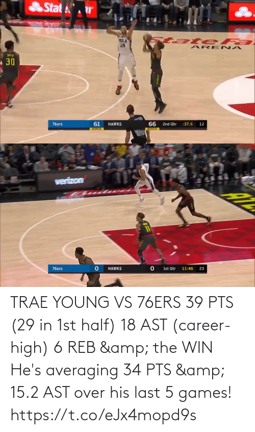 2: TRAE YOUNG VS 76ERS  39 PTS (29 in 1st half) 18 AST (career-high) 6 REB & the WIN  He's averaging 34 PTS & 15.2 AST over his last 5 games!   https://t.co/eJx4mopd9s