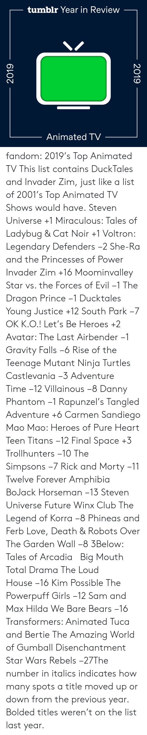 Steven Universe: tumblr Year in Review  Animated TV  2019  2019 fandom:  2019's Top Animated TV  This list contains DuckTales and Invader Zim, just like a list of 2001's Top Animated TV Shows would have.  Steven Universe +1  Miraculous: Tales of Ladybug & Cat Noir +1  Voltron: Legendary Defenders −2  She-Ra and the Princesses of Power   Invader Zim +16  Moominvalley  Star vs. the Forces of Evil −1  The Dragon Prince −1  Ducktales  Young Justice +12  South Park −7  OK K.O.! Let's Be Heroes +2  Avatar: The Last Airbender −1  Gravity Falls −6  Rise of the Teenage Mutant Ninja Turtles  Castlevania −3  Adventure Time −12  Villainous −8  Danny Phantom −1  Rapunzel's Tangled Adventure +6  Carmen Sandiego  Mao Mao: Heroes of Pure Heart  Teen Titans −12  Final Space +3  Trollhunters −10  The Simpsons −7  Rick and Morty −11  Twelve Forever  Amphibia  BoJack Horseman −13  Steven Universe Future  Winx Club  The Legend of Korra −8  Phineas and Ferb  Love, Death & Robots  Over The Garden Wall −8  3Below: Tales of Arcadia    Big Mouth  Total Drama  The Loud House −16  Kim Possible  The Powerpuff Girls −12  Sam and Max  Hilda  We Bare Bears −16  Transformers: Animated  Tuca and Bertie  The Amazing World of Gumball  Disenchantment Star Wars Rebels −27The number in italics indicates how many spots a title moved up or down from the previous year. Bolded titles weren't on the list last year.