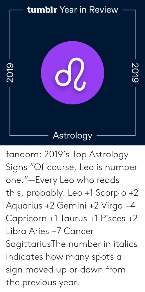 """Gif, Target, and Tumblr: tumblr Year in Review  Astrology  2019  2019 fandom:  2019's Top Astrology Signs  """"Of course, Leo is number one.""""—Every Leo who reads this, probably.  Leo+1  Scorpio+2  Aquarius+2  Gemini+2  Virgo−4  Capricorn+1  Taurus+1  Pisces+2  Libra  Aries−7  Cancer  SagittariusThe number in italics indicates how many spots a sign moved up or down from the previous year."""