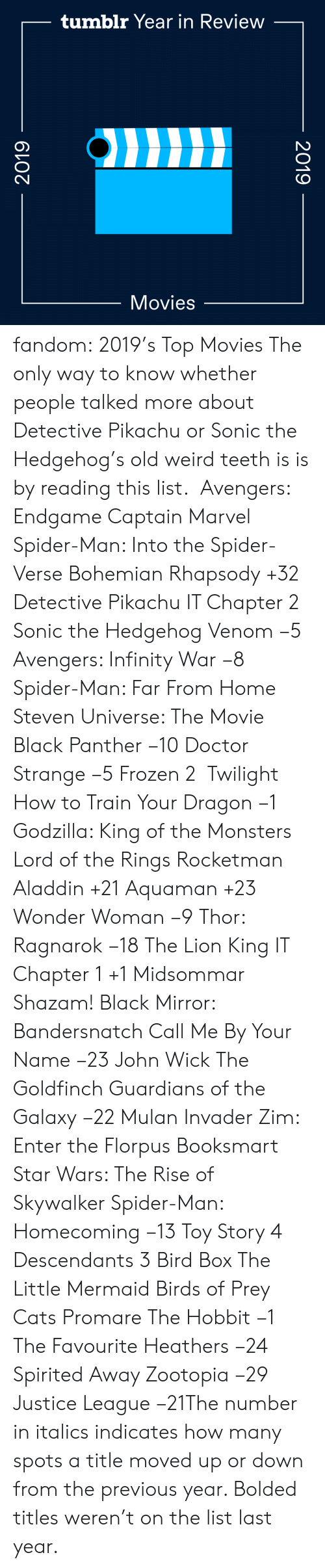 Toy Story: tumblr Year in Review  Movies  2019  2019 fandom:  2019's Top Movies  The only way to know whether people talked more about Detective Pikachu or Sonic the Hedgehog's old weird teeth is is by reading this list.   Avengers: Endgame  Captain Marvel  Spider-Man: Into the Spider-Verse  Bohemian Rhapsody +32  Detective Pikachu  IT Chapter 2  Sonic the Hedgehog  Venom −5  Avengers: Infinity War −8  Spider-Man: Far From Home  Steven Universe: The Movie  Black Panther −10  Doctor Strange −5  Frozen 2   Twilight  How to Train Your Dragon −1  Godzilla: King of the Monsters  Lord of the Rings  Rocketman  Aladdin +21  Aquaman +23  Wonder Woman −9  Thor: Ragnarok −18  The Lion King  IT Chapter 1 +1  Midsommar  Shazam!  Black Mirror: Bandersnatch  Call Me By Your Name −23  John Wick  The Goldfinch  Guardians of the Galaxy −22  Mulan  Invader Zim: Enter the Florpus  Booksmart  Star Wars: The Rise of Skywalker  Spider-Man: Homecoming −13  Toy Story 4  Descendants 3  Bird Box  The Little Mermaid  Birds of Prey  Cats  Promare  The Hobbit −1  The Favourite  Heathers −24  Spirited Away  Zootopia −29 Justice League −21The number in italics indicates how many spots a title moved up or down from the previous year. Bolded titles weren't on the list last year.