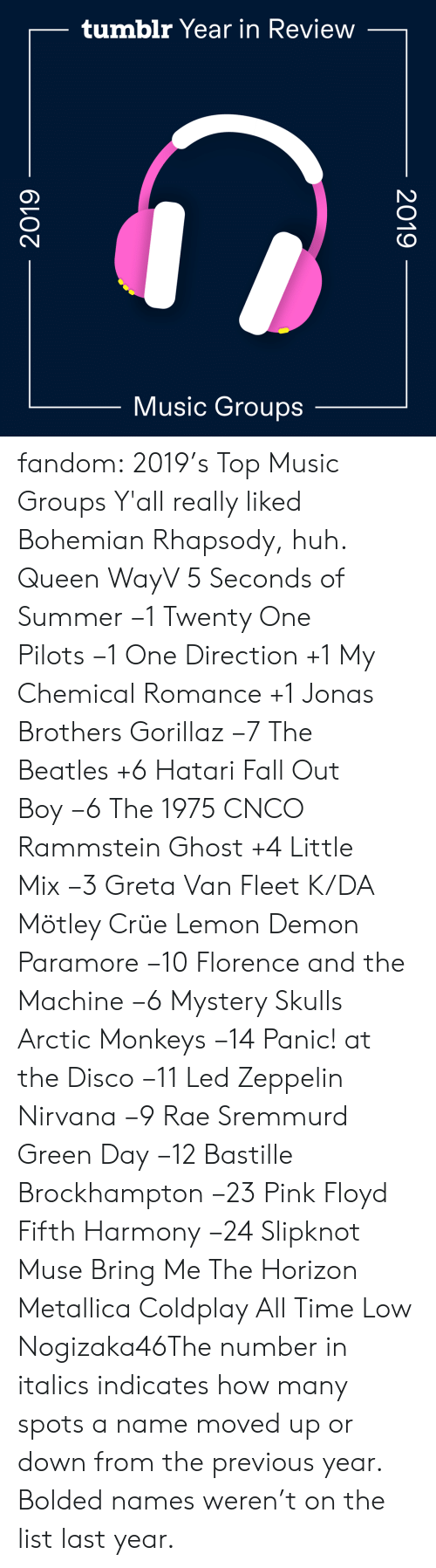 Nirvana: tumblr Year in Review  Music Groups  2019  2019 fandom:  2019's Top Music Groups  Y'all really liked Bohemian Rhapsody, huh.  Queen  WayV  5 Seconds of Summer −1  Twenty One Pilots −1  One Direction +1  My Chemical Romance +1  Jonas Brothers  Gorillaz −7  The Beatles +6  Hatari  Fall Out Boy −6  The 1975  CNCO  Rammstein  Ghost +4  Little Mix −3  Greta Van Fleet  K/DA  Mötley Crüe  Lemon Demon  Paramore −10  Florence and the Machine −6  Mystery Skulls  Arctic Monkeys −14  Panic! at the Disco −11  Led Zeppelin   Nirvana −9  Rae Sremmurd  Green Day −12  Bastille  Brockhampton −23  Pink Floyd  Fifth Harmony −24  Slipknot  Muse  Bring Me The Horizon  Metallica  Coldplay  All Time Low  Nogizaka46The number in italics indicates how many spots a name moved up or down from the previous year. Bolded names weren't on the list last year.