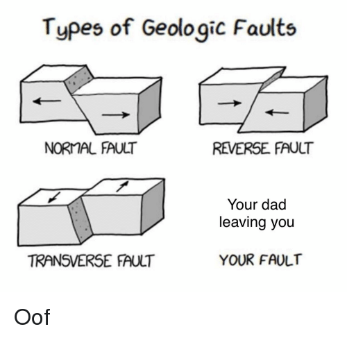Dad, You, and Normal: Types of Geologic Faults  NORMAL FAULT  REVERSE FAULT  Your dad  leaving you  TRANSVERSE FAULT  YOUR FAULT