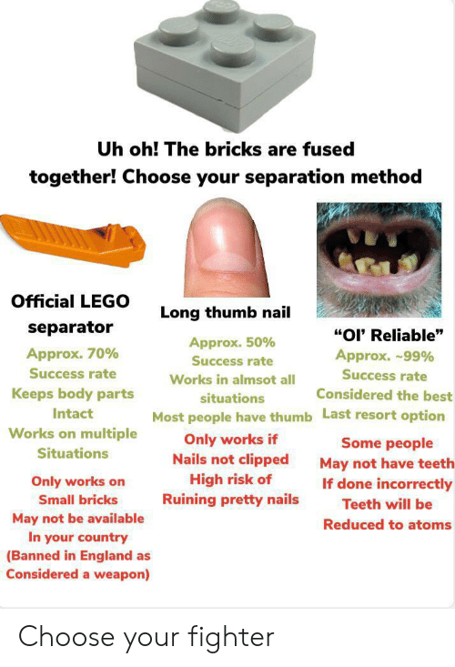 "England, Lego, and Reddit: Uh oh! The bricks are fused  together! Choose your separation method  Official LEGO  Long thumb nail  separator  ""OI' Reliable""  Approx. 50%  Approx. 70%  Approx. ~99%  Success rate  Success rate  Success rate  Works in almsot all  Keeps body parts  Considered the best  situations  Intact  Most people have thumb Last resort option  Works on multiple  Only works if  Nails not clipped  Some people  Situations  May not have teeth  If done incorrectly  High risk of  Ruining pretty nails  Only works on  Small bricks  Teeth will be  May not be available  In your country  (Banned in England as  Considered a weapon)  Reduced to atoms Choose your fighter"