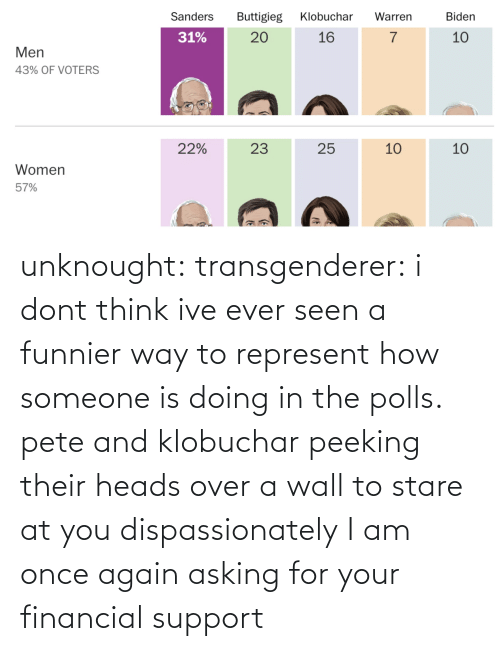 Dont Think: unknought:  transgenderer: i dont think ive ever seen a funnier way to represent how someone is doing in the polls. pete and klobuchar peeking their heads over a wall to stare at you dispassionately I am once again asking for your financial support