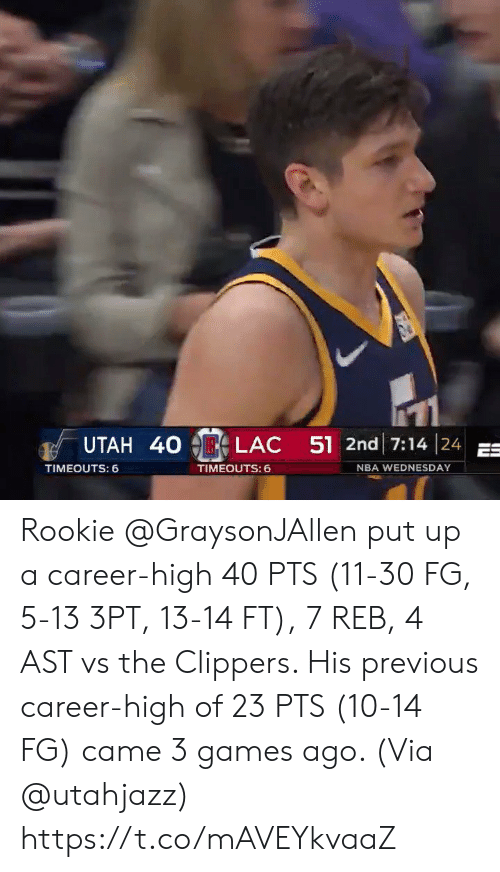 Wednesday: UTAH 40  LAC  51 2nd 17:14 | 24  TIMEOUTS: 6  TIMEOUTS:  NBA WEDNESDAY Rookie @GraysonJAllen put up a career-high 40 PTS (11-30 FG, 5-13 3PT, 13-14 FT), 7 REB, 4 AST vs the Clippers.   His previous career-high of 23 PTS (10-14 FG) came 3 games ago.   (Via @utahjazz)   https://t.co/mAVEYkvaaZ