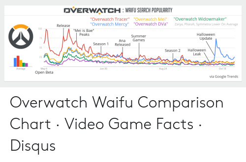🐣 25+ Best Memes About Over Watch Tracer   Over Watch