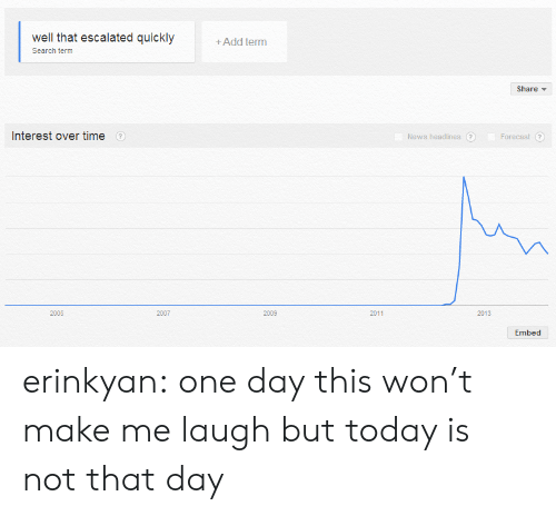 Forecast: well that escalated quickly  +Add term  Search term  Share  Interest over time  News headlines ?  Forecast  ?  2007  2005  2009  2011  2013  Embed erinkyan:  one day this won't make me laugh but today is not that day