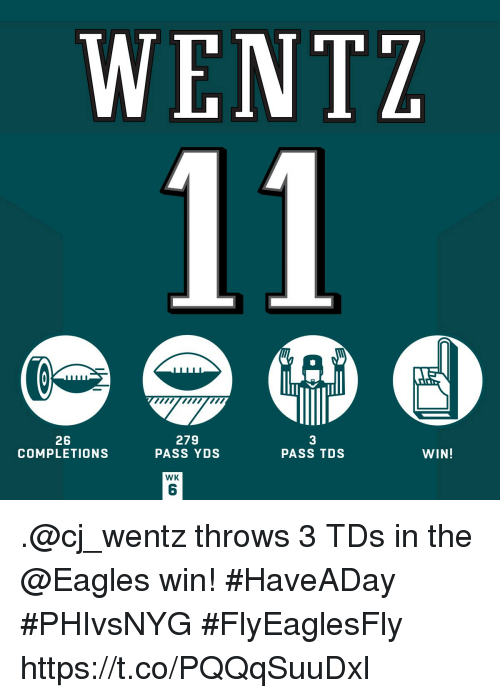 Philadelphia Eagles, Memes, and 🤖: WENTZ  26  COMPLETIONS  279  PASS YDS  3  PASS TDS  WIN!  WK  6 .@cj_wentz throws 3 TDs in the @Eagles win! #HaveADay #PHIvsNYG  #FlyEaglesFly https://t.co/PQQqSuuDxl