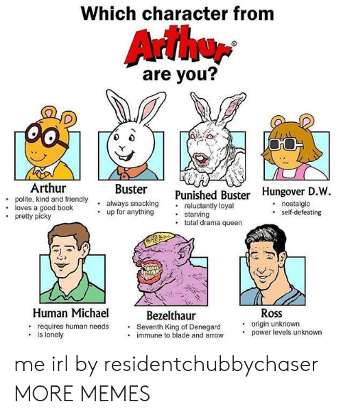 human: Which character from  are you?  . polite, kind and friendly  .loves a good book  Arthur  always snacking  up for anything  ter Punish  Punished Buster Hungover D.W  . reluctantly loyal  . nostalgic  .self-defeating  starving  . total drama queen  pretty picky  Human Michael  requires human needs  Ross  . origin unknown  Bezelthaur  Seventh King of Denegard  immune to blade and arrow  . is lonely  power levels unknown me irl by residentchubbychaser MORE MEMES