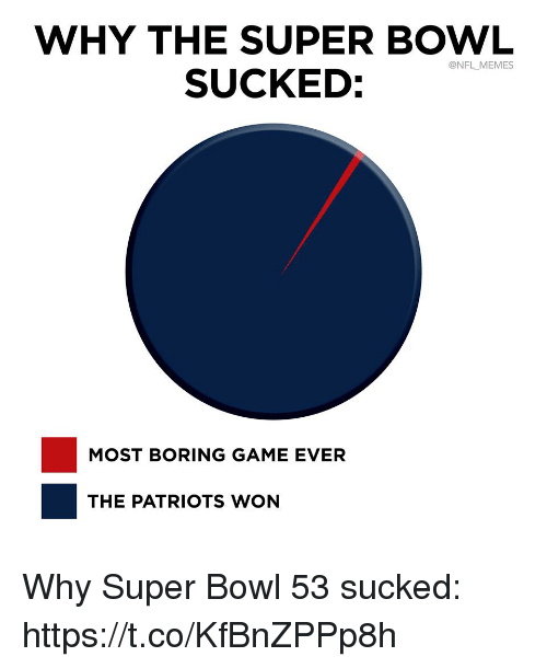 Football, Memes, and Nfl: WHY THE SUPER BOWL  SUCKED:  @NFL MEMES  MOST BORING GAME EVER  THE PATRIOTS WON Why Super Bowl 53 sucked: https://t.co/KfBnZPPp8h